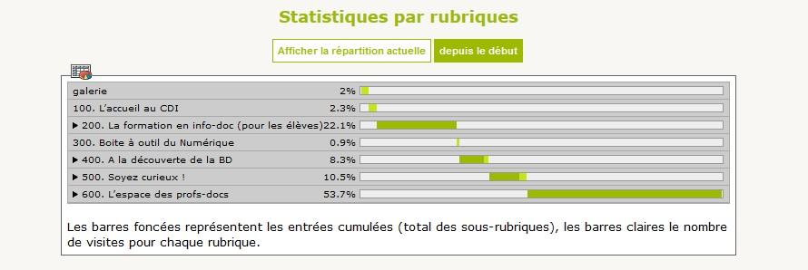 statistique 1
