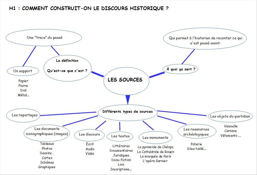 sources-de-lhistorien